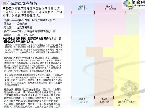 [知名地产]住宅批量精装修精细化设计图解(装修方法/设计策略)112页