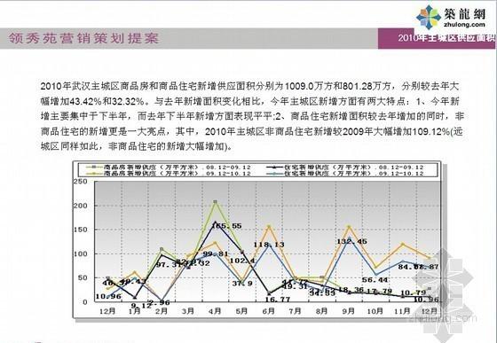 [武汉]商品房营销策划方案(92页)-市场政策调控