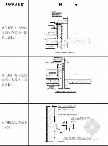 房屋建筑工程防渗漏节点做法(企业标准 2011年)