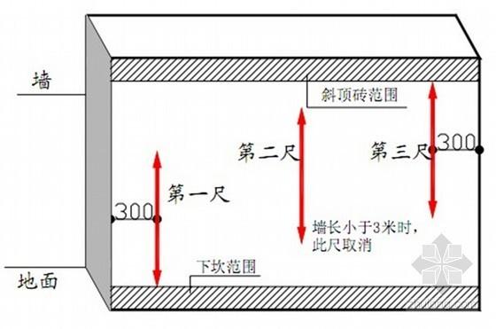 标杆企业工程质量实体实测操作指引(40页 附图表)