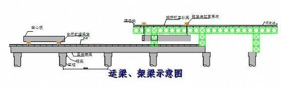 [湖南]城市快速路工程实施性施工组织设计(一套完整资料)