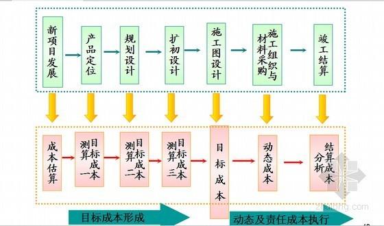 [知名房企]房地产项目成本管理控制流程精解与案例分析(专家授课)