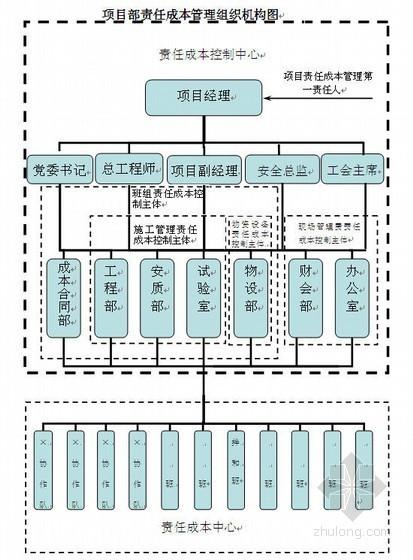高速公路项目部内部管理制度文件汇编