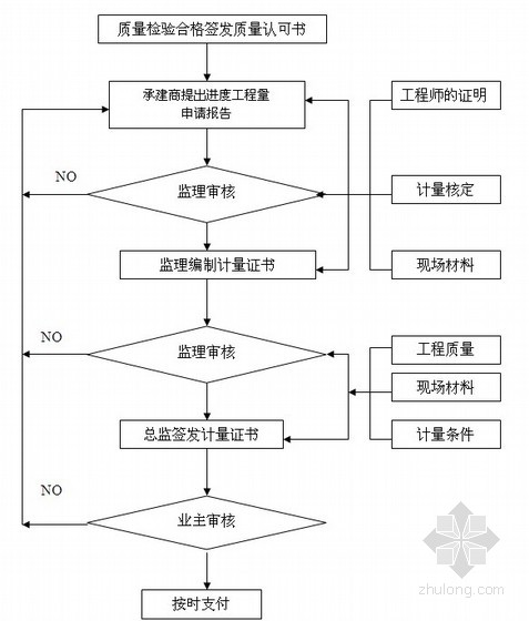 钢结构工业厂房工程监理实施细则110页(附流程图)图片