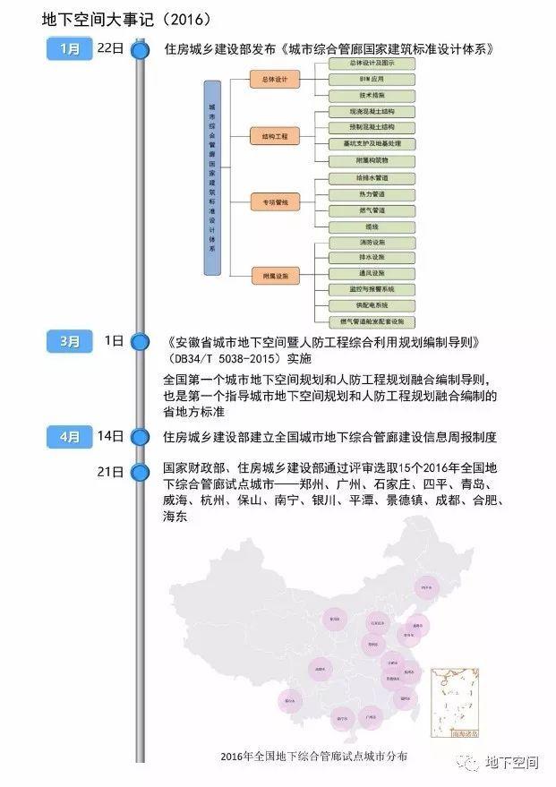 2017中国城市地下空间发展蓝皮书