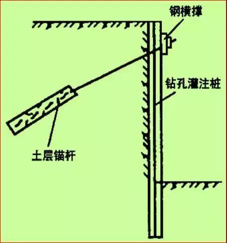 学会11种深基坑支护方式,以后施工深、浅基坑都游刃有余!_25