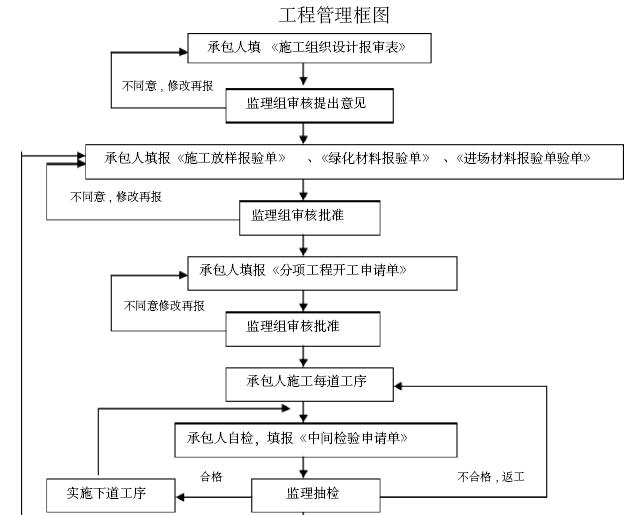 [重庆]机场景观园林绿化工程施工组织设计(345页)_1
