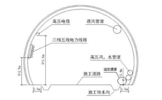 房建及隧道工程安全文明标准化工地建设实施手册(word,85页)-洞内管线布置示意图