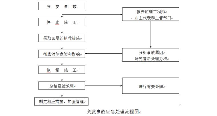 张家港市老海坝节点综合整治一期工程一标应急预案