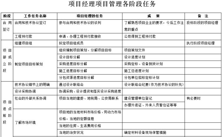 EPC总承包项目经理各阶段工作任务表