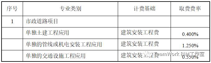 目前国内部分省市BIM的具体收费标准_16