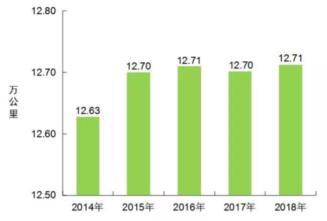 [数据]2018年交通运输行业发展统计公报_4