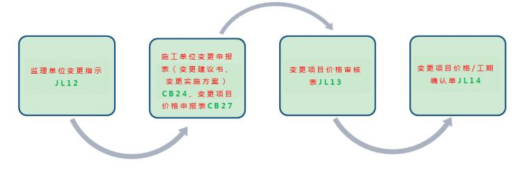 水利工程技术管理资料常见问题_2