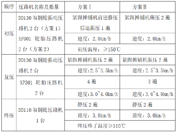 京藏高速呼包段改扩建工程中面层试验段施工总结
