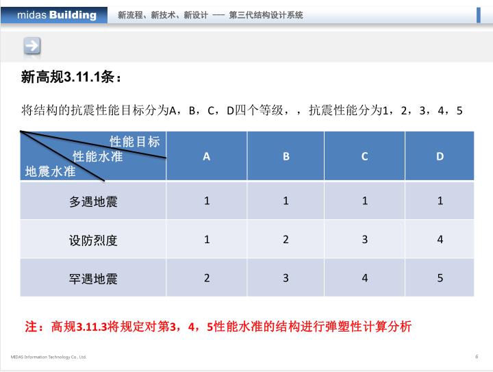 midas培训课件:Building-弹塑性分析_4