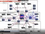 CCNA4-路由原理和应用-经典