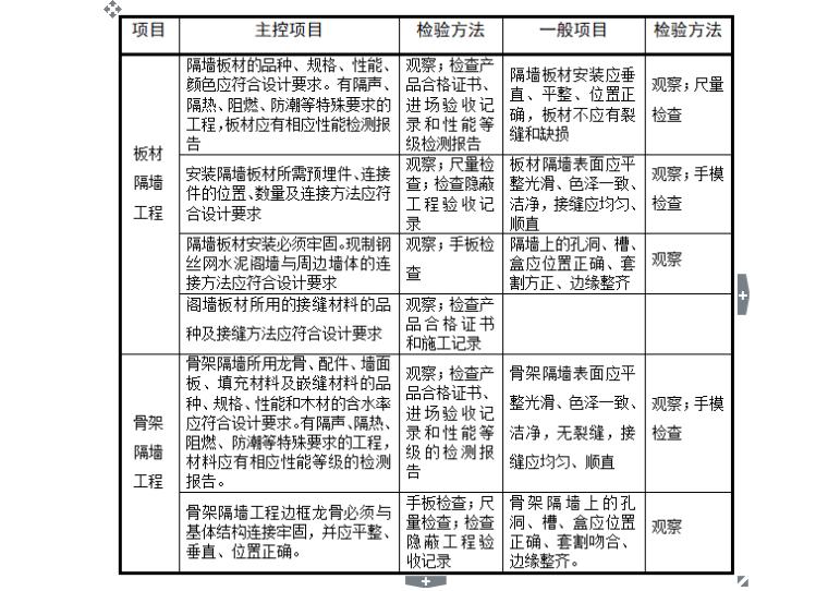【装饰装修】标准监理实施细则范文(共50页)_9