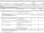 华润置地上海公司施工图评审表