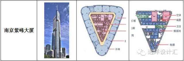 超高层写字楼核心筒布局技术与经济探索_3