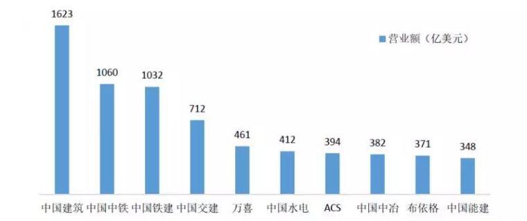 2018全球十大建筑企业出炉,中国占6席!_3