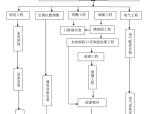 上海海事大学教工餐厅改造工程(技术标)