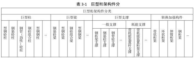 巨型桁架结构分类及在高层建筑中的应用