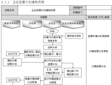 房地产企业精细化管理全案(257页,图文丰富)