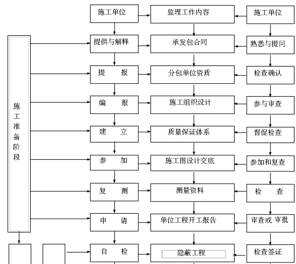 铁路工程建设标准化监理站管理手册(306页,图文丰富)_6