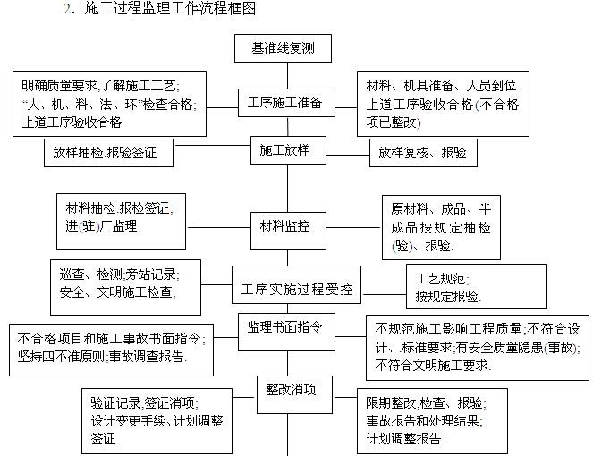 高速公路工程监理实施细则(181页,图文丰富)