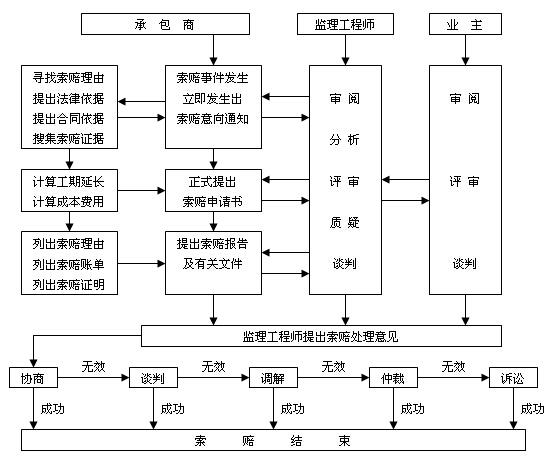 机电工程项目经理实用管理手册(345页,图文丰富)_8