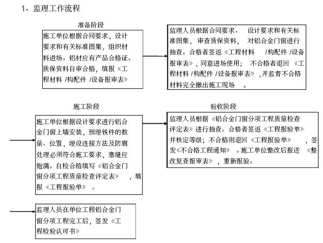 [安徽]安置房小区工程项目监理大纲(462页,图文丰富)_1