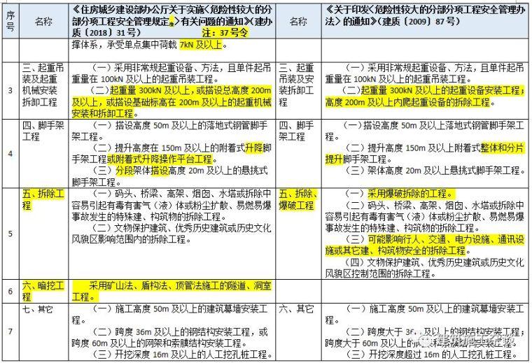 """住建部明确""""危大工程""""范围,专项施工方案须包含这些内容(附37_7"""
