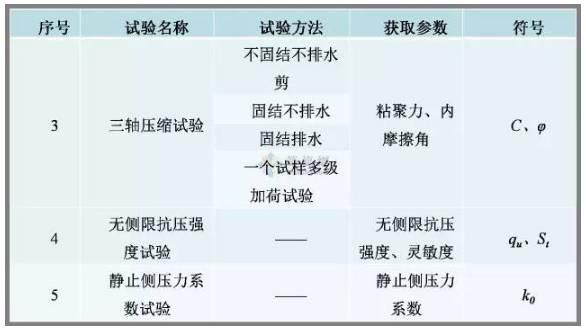 工程勘察中常用岩土工程参数及选用_14