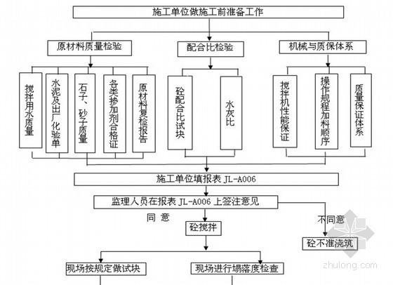 [四川]仿古商业建筑工程监理实施细则