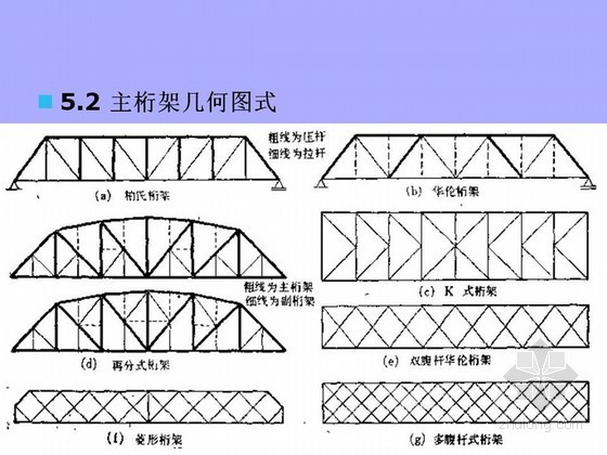 钢桁架桥梁设计计算技术讲义102页(PPT)