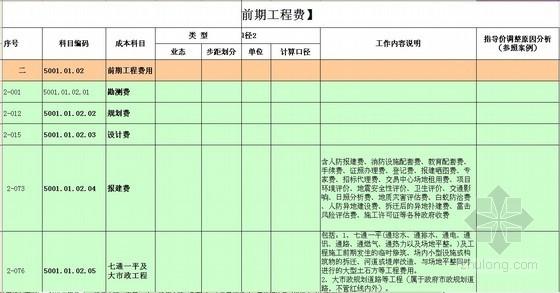 [成都]高层住宅及别墅项目房地产开发成本测算实例(含软装标准)全套表格
