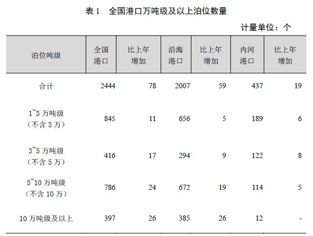 [数据]2018年交通运输行业发展统计公报_5
