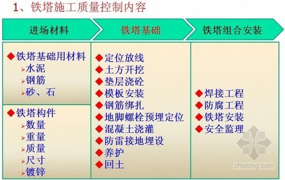 移动通信铁塔工程质量控制(ppt格式)