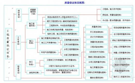 天津市某道路施工组织设计(投标 城市次干路)