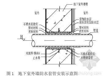 某小区防水施工专项方案(S8防水混凝土、911防水涂膜)