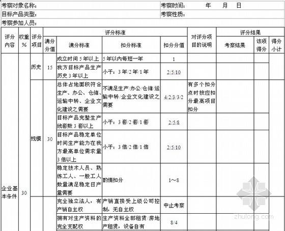 [采购管理]材料设备类供方实地考察评分表