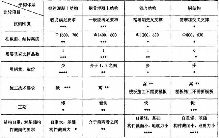 北京以太广场结构概念优化设计