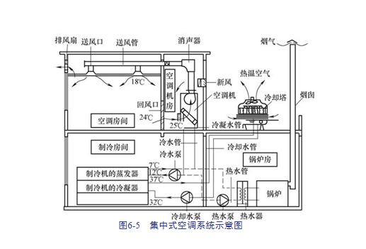 建筑安装工程造价与施工管理教程-通风空调系统_5