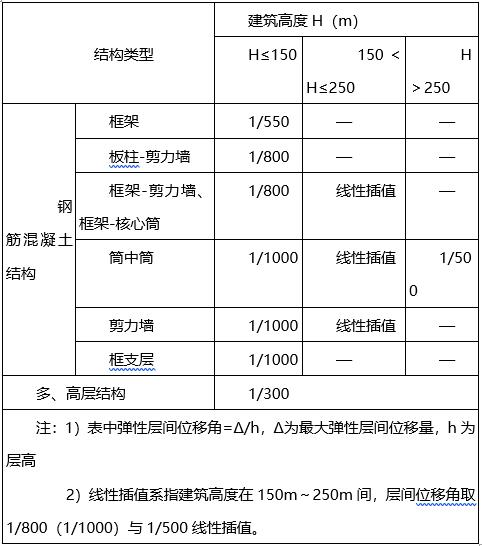 科研办公及车间外幕墙装饰工程设计说明(word,11页)_2