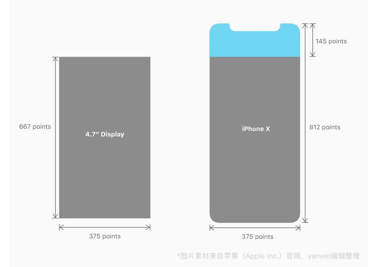 三分钟弄懂iPhoneX设计尺寸和适配_3