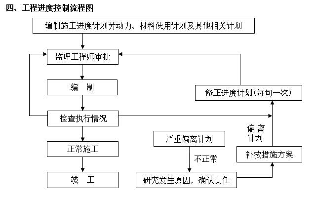 [陕西]酒店室内装饰工程施工组织设计(150页)_4