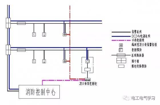 电气消防联动控制系统设计思路_6