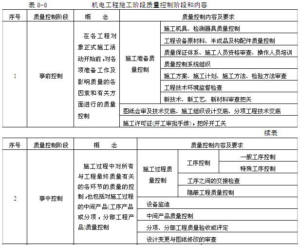 机电工程项目经理实用管理手册(345页,图文丰富)