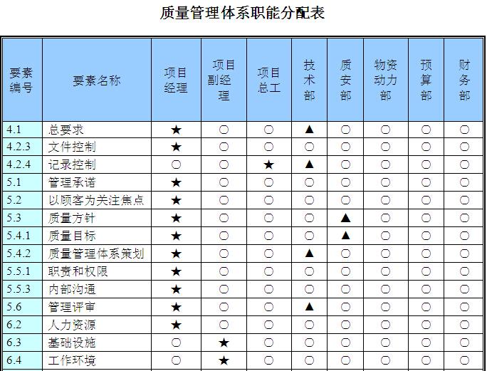 项目部管理体系职能分配表