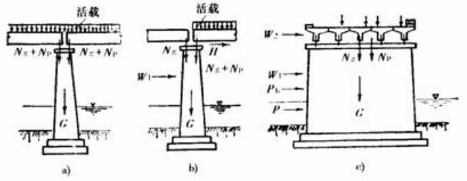 重力式桥墩设计与计算,请你来谈谈自己的见解!